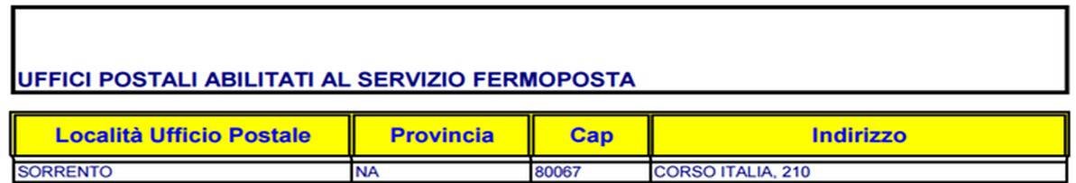 Screenshot from the list of Italian post offices with
